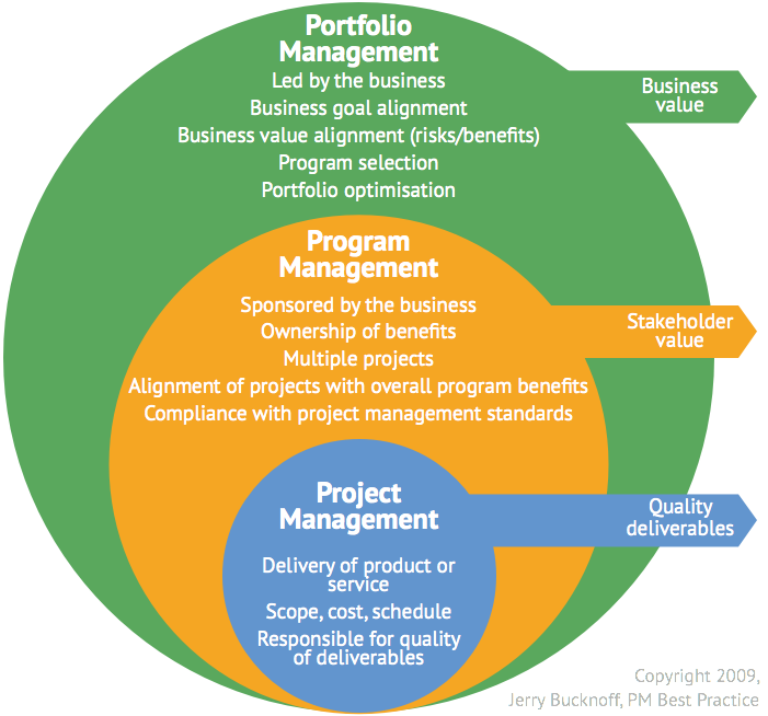 http://www.bushellcornish.com.au/wp-content/uploads/2016/09/program-project-management-diagram-1.png